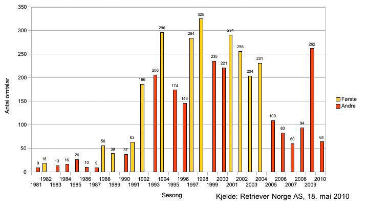 Antal omtalar for Sogndal fotball i landsdekkande norske papiraviser 1981-2010. Kjelde: ATEKST.